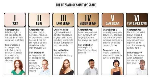 celtic skin on fitzpatrick scale