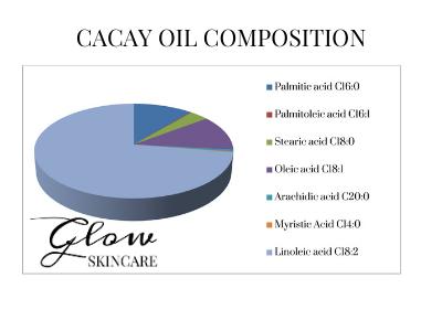 cacay oil fatty acid profile